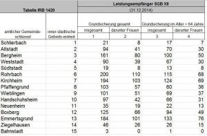 Bevoelkerung_HD_Leitungsbeziehern_Stadtteile