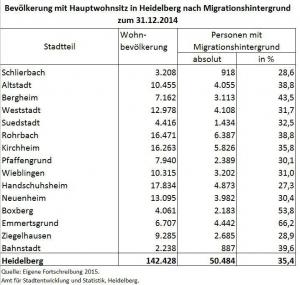 Bevoelkerung_HD_Migrationshintergrund