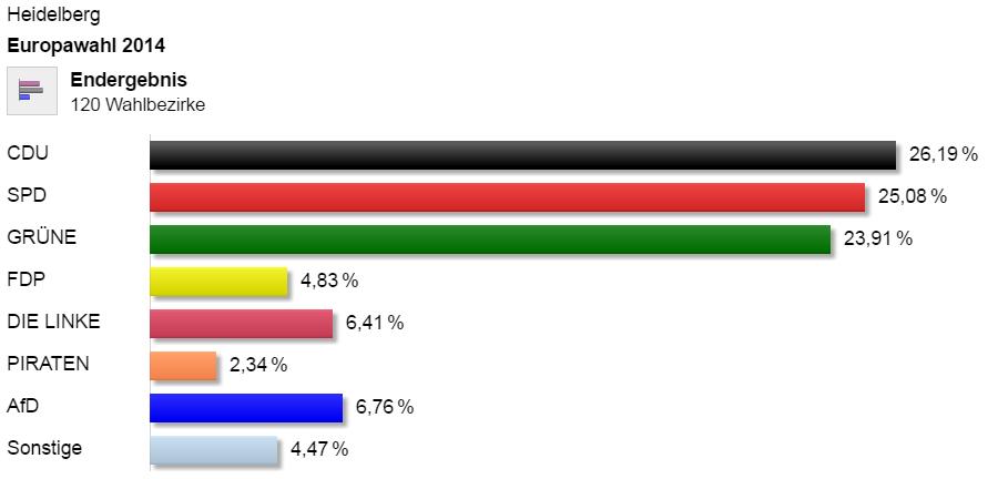 Europawahl 2014 Heidelberg